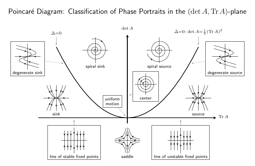 physics-poincare+diagram+foreach+set+command