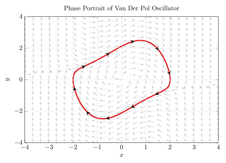 physics-vanderpol_oscilator