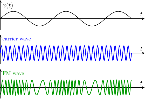 plot-curves-frequency_modulation+physics