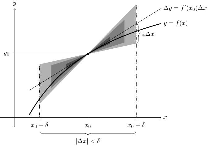 plot-derivatives+plot