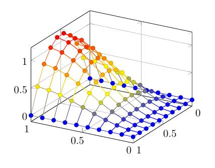 plot-mesh+3d+pgf+function