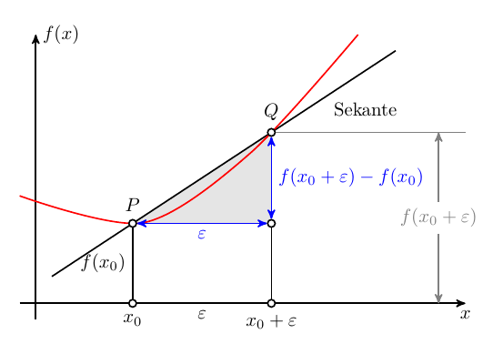 plot-regression+geometry