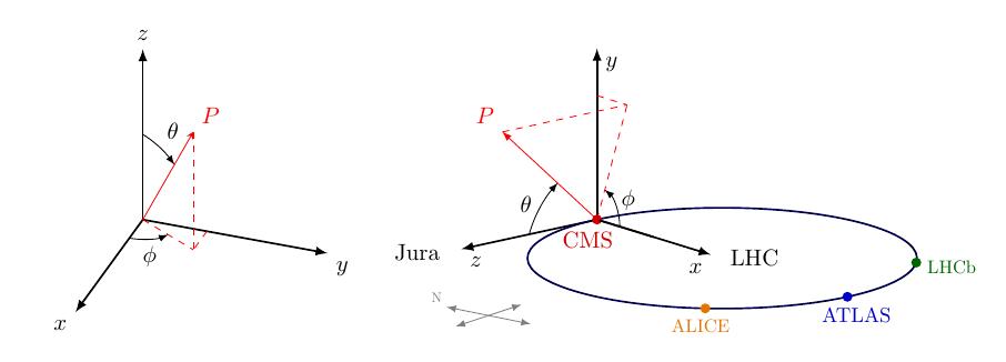 plot-spherical_coords+physics+3d