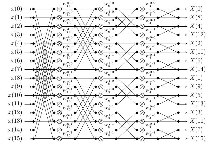 radix_signal_flow+math+diagram+foreach+style+counter