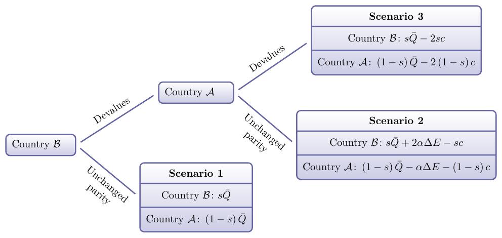 scenario_tree+diagram