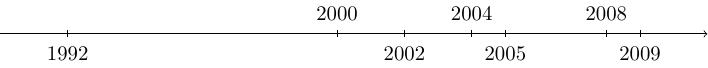 time-1990-2010-arr+timeline+foreach+learn