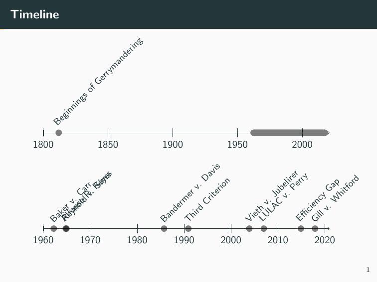 time-chronology-break-arr+timeline+text+advanced