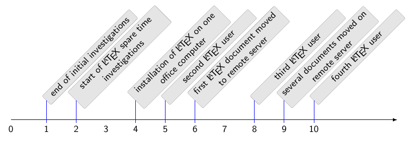 time-rotated-labels+timeline+foreach+text+set+learn