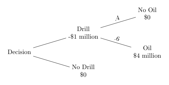 tree-decision_to_drill+tree+command