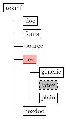 tree-filesystem+diagram