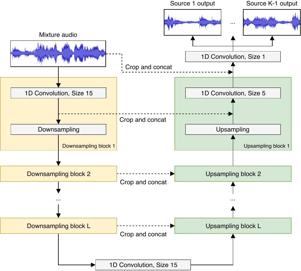 GitHub - ShichengChen/Audio-Source-Separation: WaveNet for