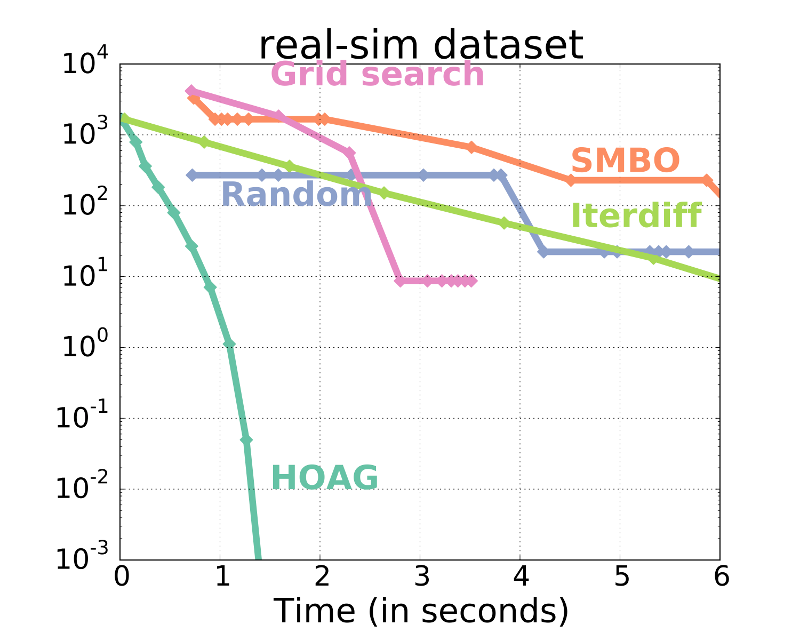 https://raw.githubusercontent.com/fabianp/hoag/master/doc/comparison_ho_real_sim.png