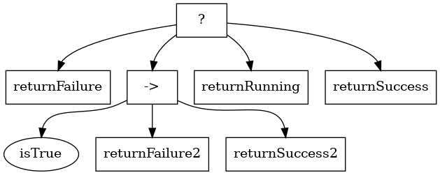 behavior tree overview