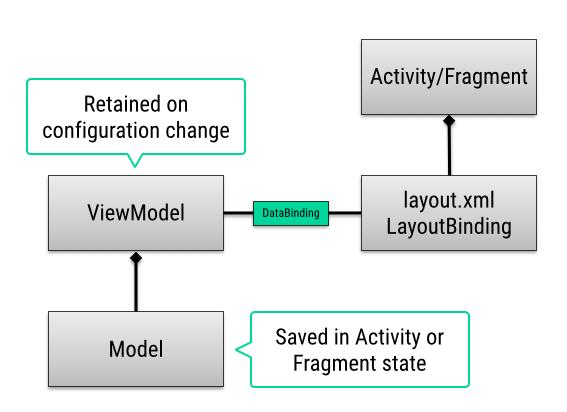 mv2m class diagram