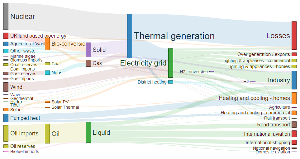 Sankey Diagram D3 - Information Schematics Wiring Diagrams