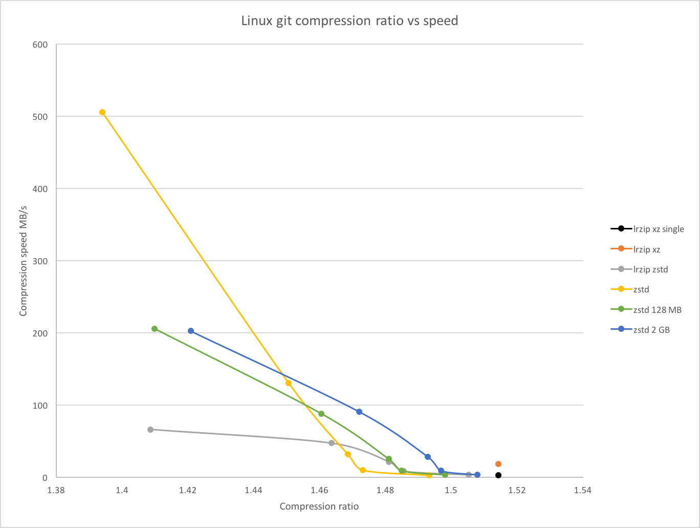 Linux git compression ratio vs speed