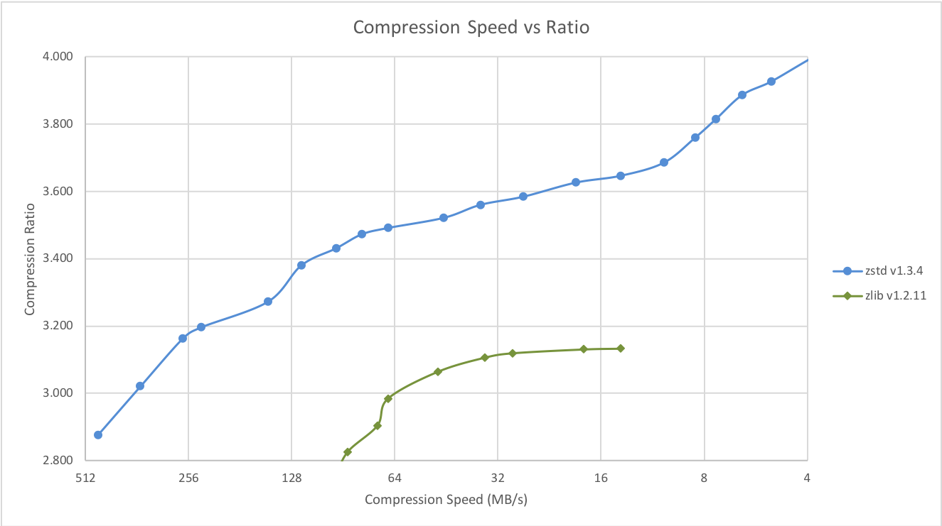 Compression Speed vs Ratio