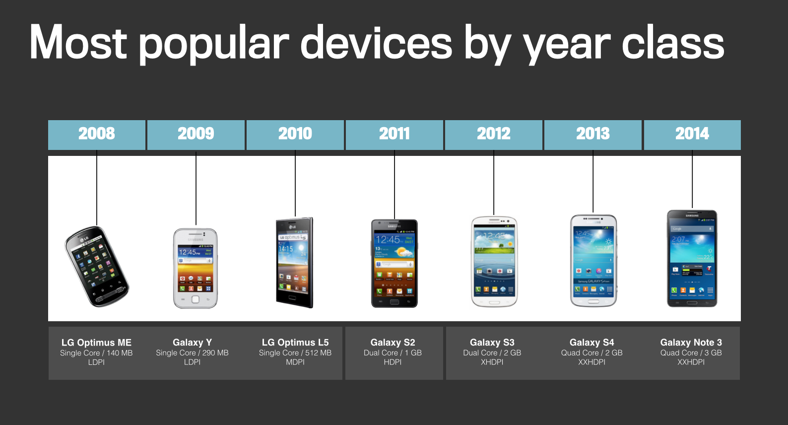Most Popular Devices by Year Class