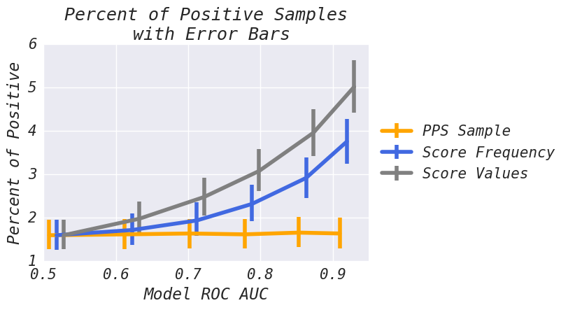 Percent of Positive Samples