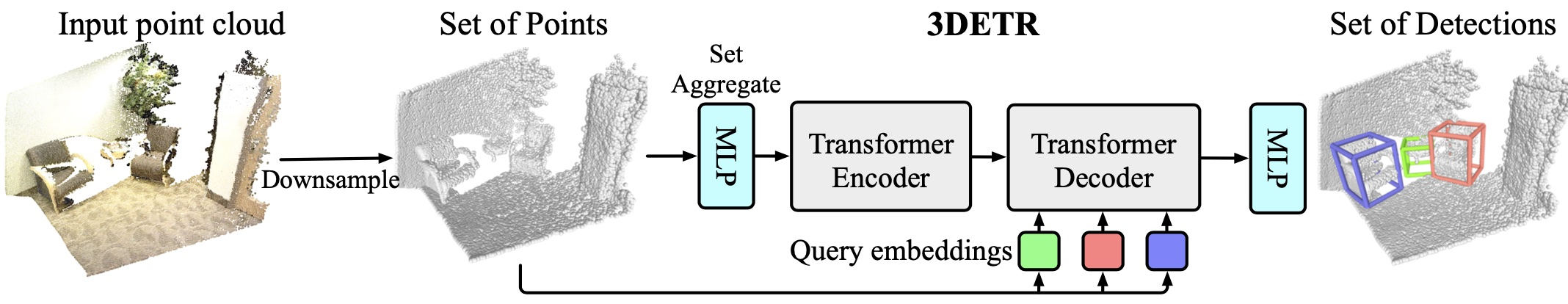 /facebookresearch/ An End-to-End Transformer Model for 3D Object Detection