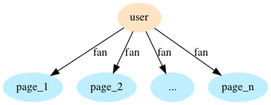 user-page