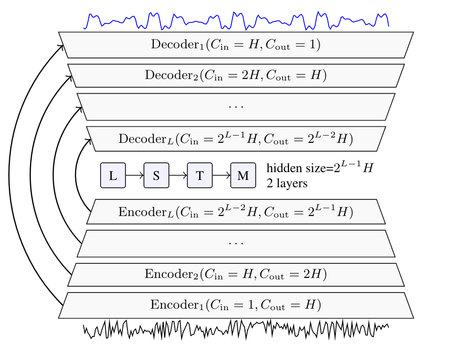 Schema representing the structure of Demucs,     with a convolutional encoder, an LSTM, and a decoder based on transposed convolutions.