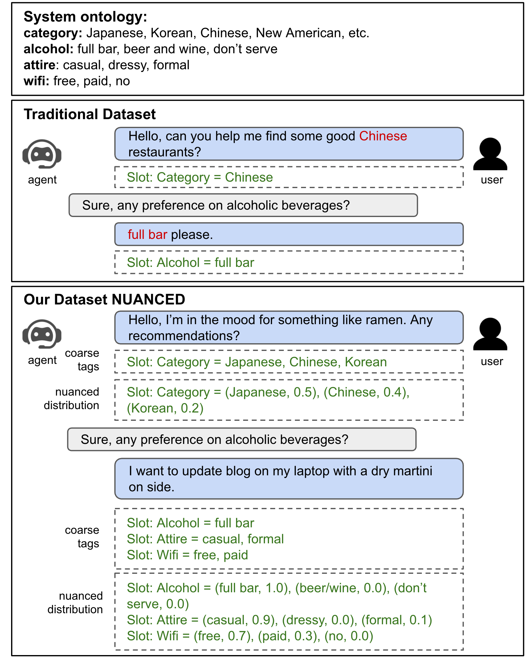 Examples of traditional dataset and NUANCED