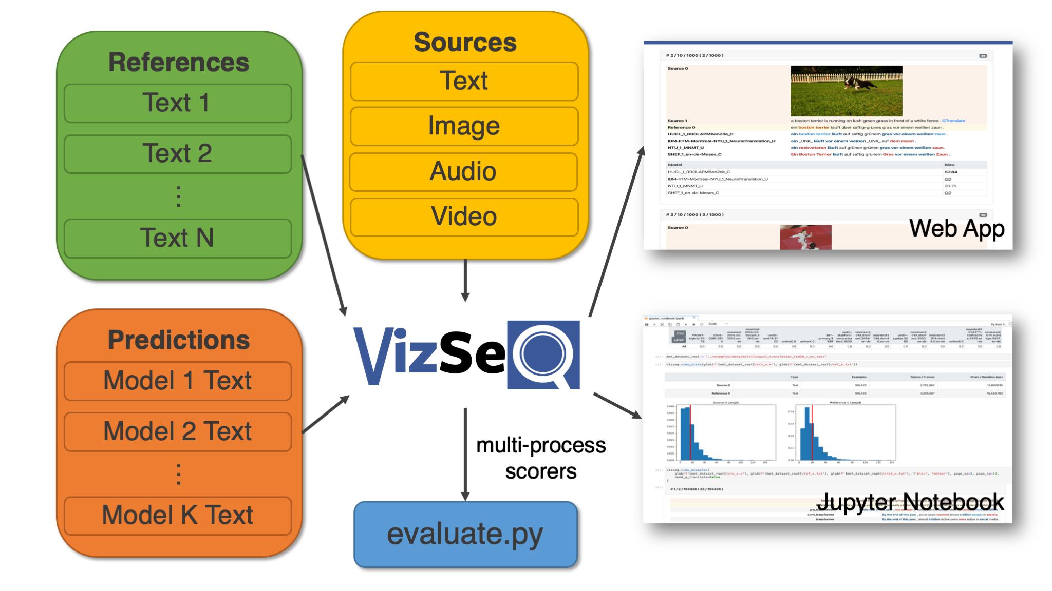 VizSeq Overview