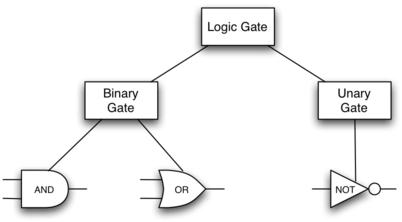 1.13.面向对象编程-定义类.figure11