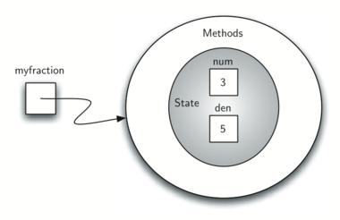 1.13.面向对象编程-定义类.figure5