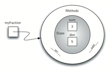 1.13.面向对象编程-定义类.figure6