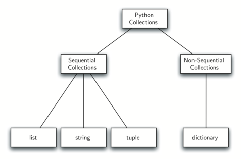 1.13.面向对象编程-定义类.figure8