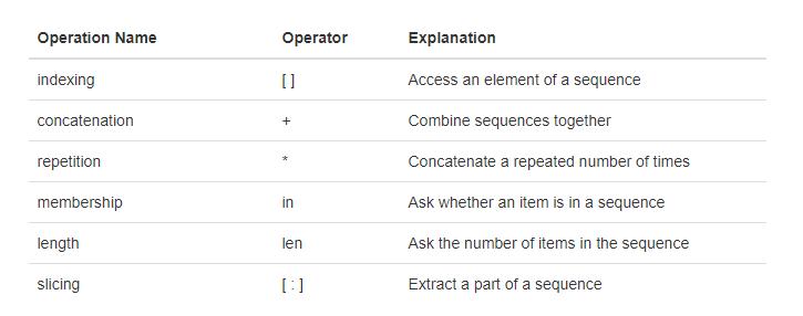 1.8.数据入门.table2