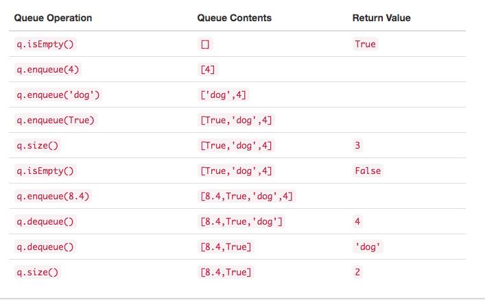 3.11.队列抽象数据类型.table1