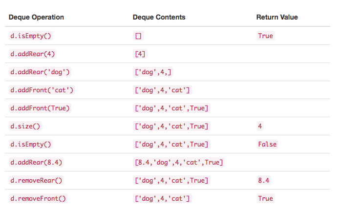 3.16.Deque抽象数据类型.table1