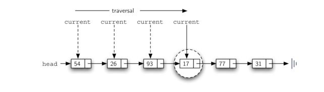 3.21.实现无序列表:链表.figure10