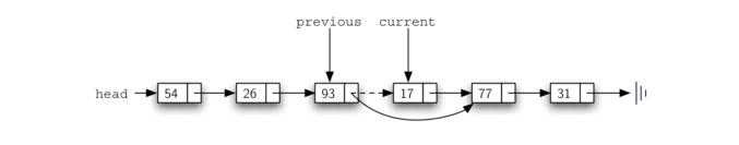 3.21.实现无序列表:链表.figure13