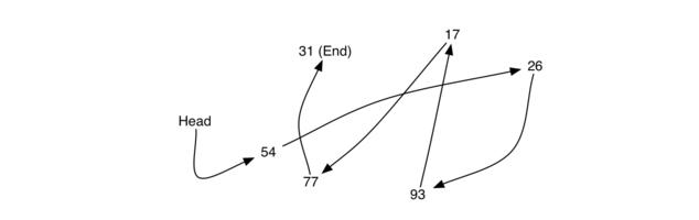 3.21.实现无序列表:链表.figure2