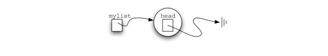3.21.实现无序列表:链表.figure5