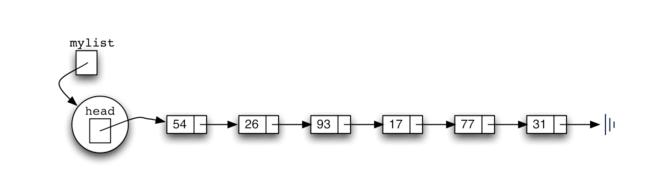 3.21.实现无序列表:链表.figure6