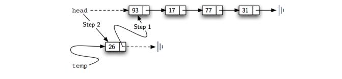 3.21.实现无序列表:链表.figure7