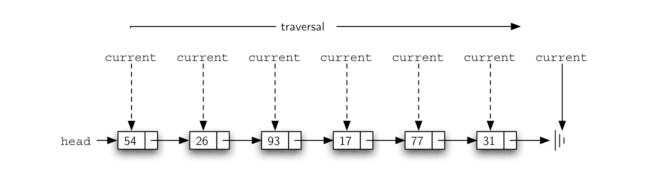 3.21.实现无序列表:链表.figure9