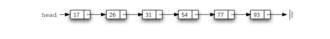 3.23.实现有序列表.figure15