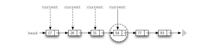 3.23.实现有序列表.figure16