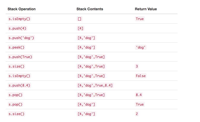 3.4.栈的抽象数据类型.table1