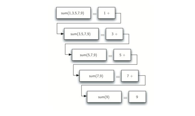 4.3.计算整数列表和.figure1