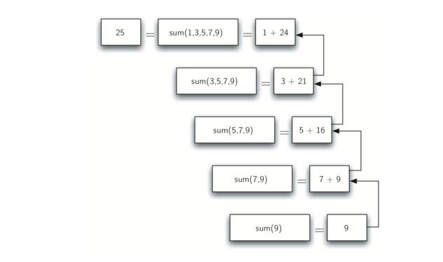 4.3.计算整数列表和.figure2