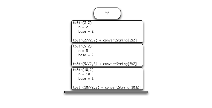 4.6.栈帧:实现递归.figure6