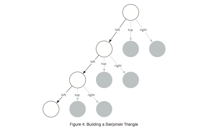 4.8.谢尔宾斯基三角形.figure4
