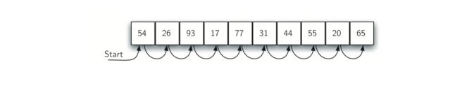 5.3.顺序查找.figure1
